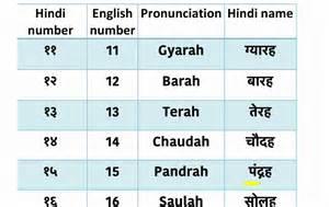 Hindi Numbers 1 20