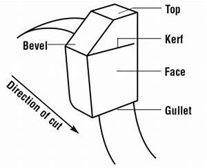 Circular saw blade anatomy and grind types vermont american for Circular saw diagram