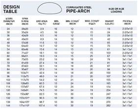 Corrugated Metal Arch Pipe Sizes Chart