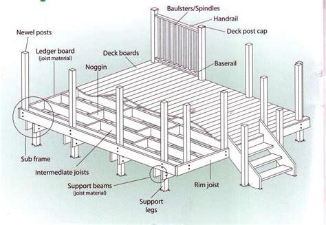 diy deck plans all the tecnical stuff backyard