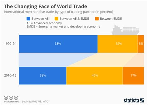 The Changing Face Of World Trade