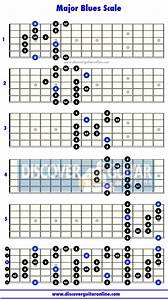 Major Blues Scale  5 Patterns