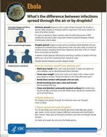 CDC Ebola Spread