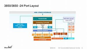 Cisco Catalyst Access Series Switching  U2013 Architecture And