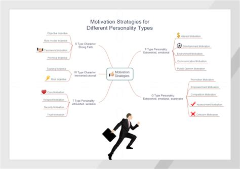 motivation strategies   personality types