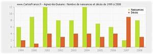 Agnez Les Duisans : population agnez les duisans statistique d 39 agnez l s duisans 62161 ~ Maxctalentgroup.com Avis de Voitures