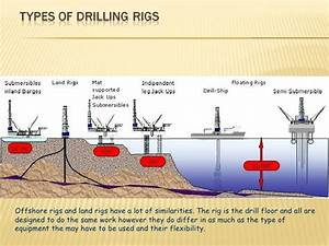 Image Result For How Oil Rigs Work Diagram