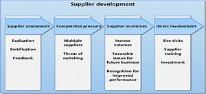 Supplier Development Framework