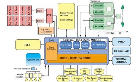 31750 how to make platform bed g 246 kt 252 rk 1a vv08 spaceflight101