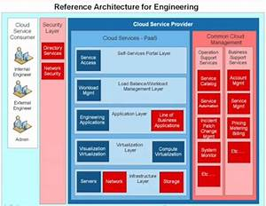 Ibm U0026 39 S Guide To Cloud Based Hpc