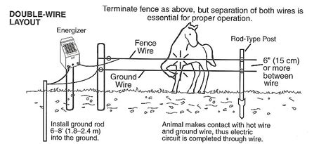 electric fence accessories electric fence tools zareba