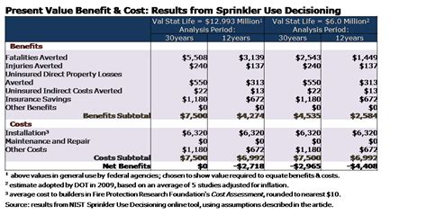 average cost of irrigation system top 28 average cost of sprinkler installation sprinkler com sprinkler system overview are