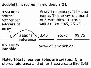 Array Concept In Java