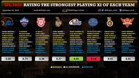 ipl  exclusive rating  strongest playing xi
