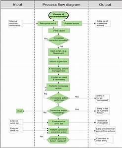 Control Of Nonconformities Process Flow Diagram  The