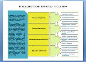 Hr Scorecard Template Excel Strategy Maps How To Use The Business Strategy Map Concept Bsc Designer