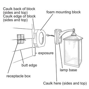 how to install an exterior sconce diy how to s