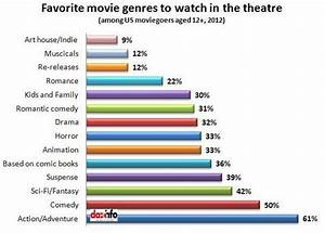 Global Movie Genre Trends: Asians Love To Watch Romantic ...