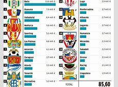 Liga Adelante Segunda División Los sueldos del Betis