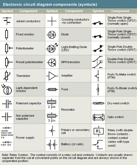 best 25 electrical symbols ideas on electronic schematics basic electrical