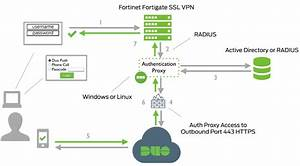 2fa For Fortinet Fortigate Ssl Vpn And Forticlient With