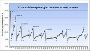 Ionisierungsenergie Wasserstoff Berechnen : ionisierungsenergie ~ Themetempest.com Abrechnung