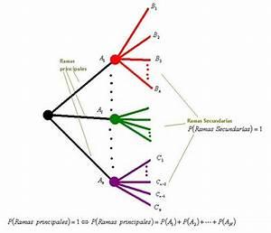 Problemas Diagrama De Arbol