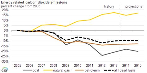 Increased Use Of Coal Sends Us Carbon Dioxide Emissions