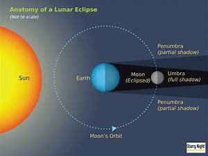 Solar/Lunar Eclipses - Earth in the Solar System Final