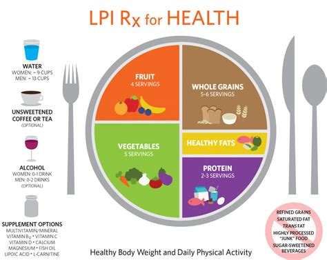 Diagram Of Healthy Plate rx for health linus pauling institute oregon state