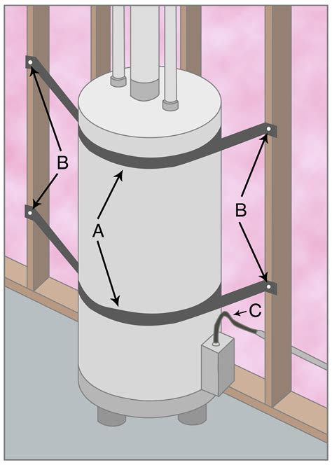 water heater in garage code living with earthquakes in the pacific northwest