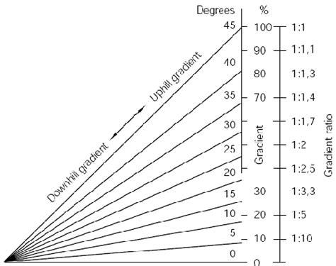 angle  gradient equation  calculator engineers edge