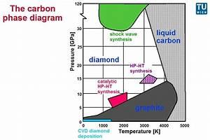 Institute Of Chemical Technologies And Analytics   Diamond