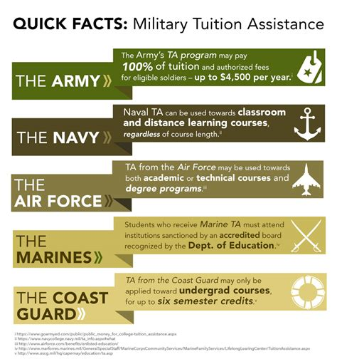 help paying light bill in virginia military tuition assistance military ta information by