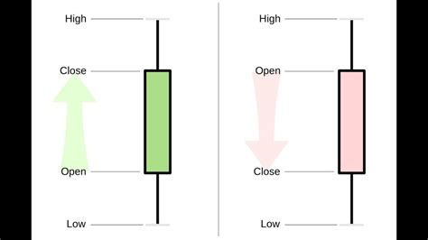 Stock Candele by Stock Candlesticks Explained Learn Candle Charts In 10