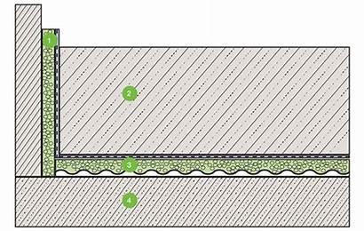 Floating Regupol Test Isolation Concrete Slab Iic