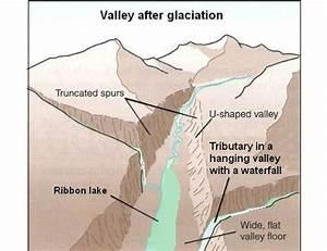 Glaciated Upland Landscapes