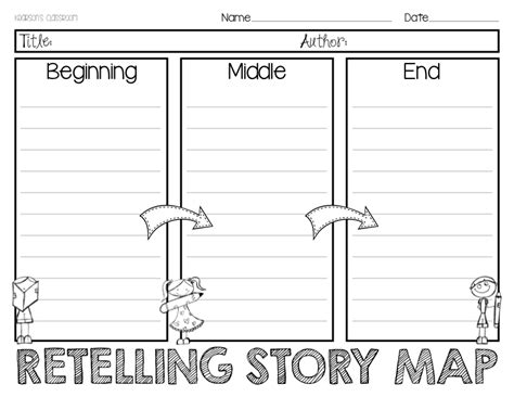 Beginning, Middle And End Retelling Story Map Writing