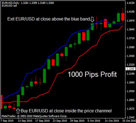 currency trading strategies traders tool kit scam review binary options in review