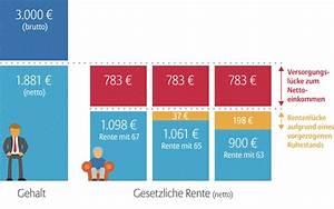 Altersvorsorge Berechnen : staatlich gef rdert die direktversicherung allianz ~ Themetempest.com Abrechnung