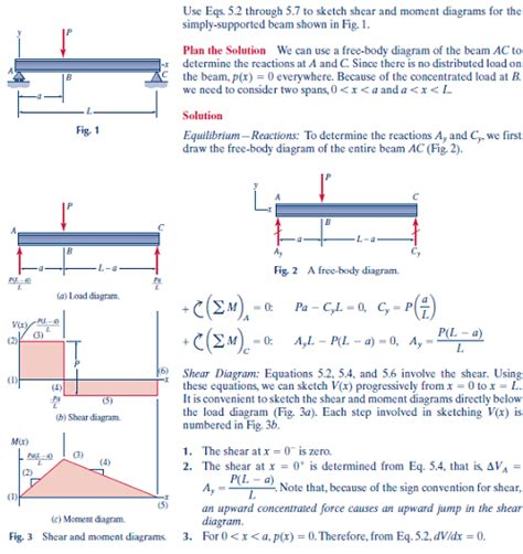 solved carry out the same stepsoutlined above for problems 5 5 chegg