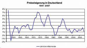 Was Ist Deflation : zinsen neues aus dem tower max stillger s blog ~ Frokenaadalensverden.com Haus und Dekorationen