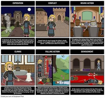 Hamlet Act Comic Storyboard Shakespeare Structure Prince