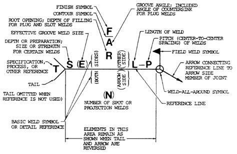 solved welding symbols enclose text  circle