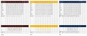 Golf Course Scorecard Goodyear - Palm Valley Golf Club