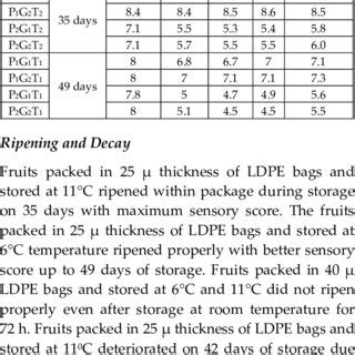 Modified Atmosphere Packaging Of Blueberry Fruit Effect Of Temperature On Package O2 And Co2 by Pdf Effect Of Modified Atmosphere Packaging On Shelf