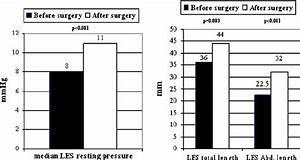 Manometric Characteristics Of Lower Esophageal Sphincter
