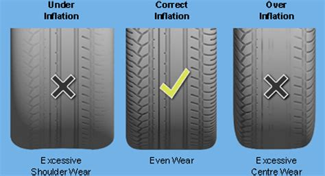 How To Maintain Your Car Tyres Properly?