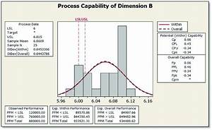 Process Capability Chart For Dimension B