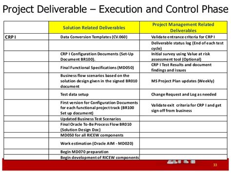 Project Deliverable Template by Project Deliverables Template Yun56 Co